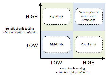 selective unit testing   costs and benefitsimage