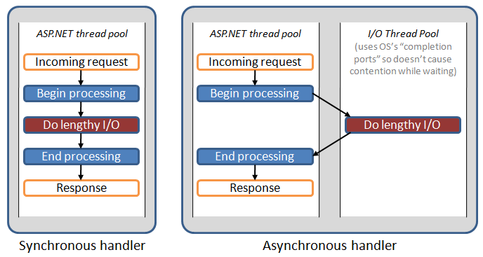 Improve scalability in ASP NET MVC using Asynchronous requests