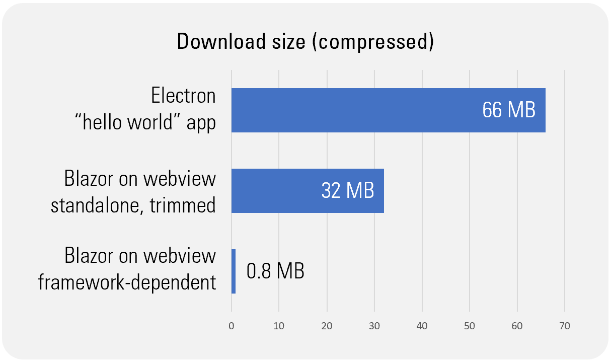 Download size comparison